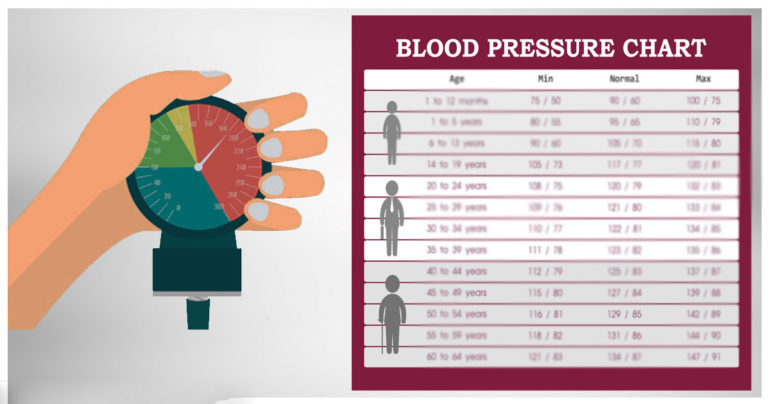 The Right Blood Pressure Level According To Age And Gender!